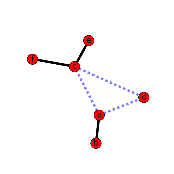 Weighted Graph — NetworkX 1 10 documentation