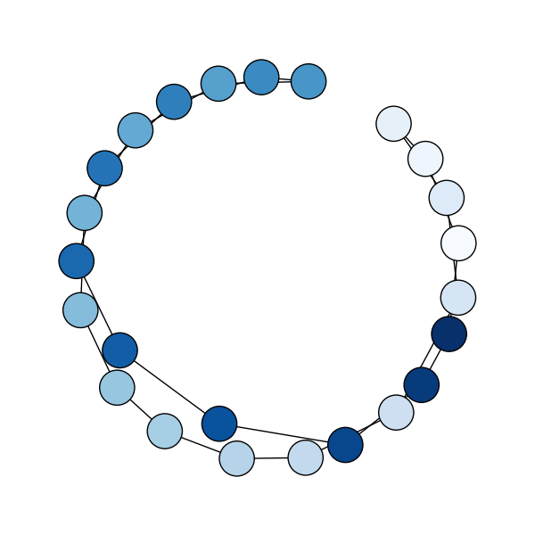 Node Colormap — NetworkX 1 9 documentation
