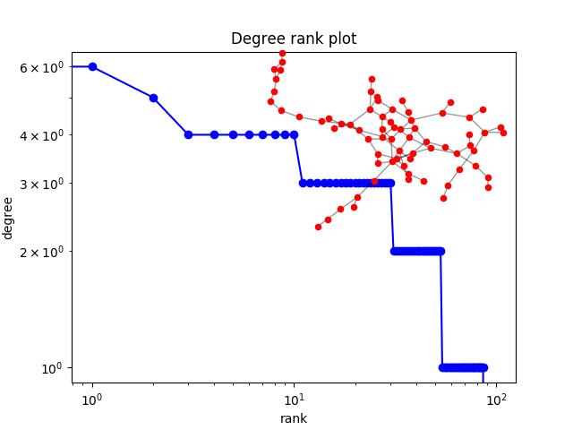 Degree Rank — NetworkX 2 2 documentation