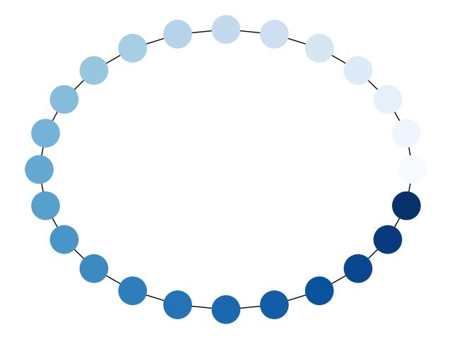 Node Colormap — NetworkX 2 3 documentation
