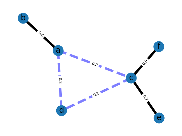 Weighted Graph — NetworkX 2 3 documentation
